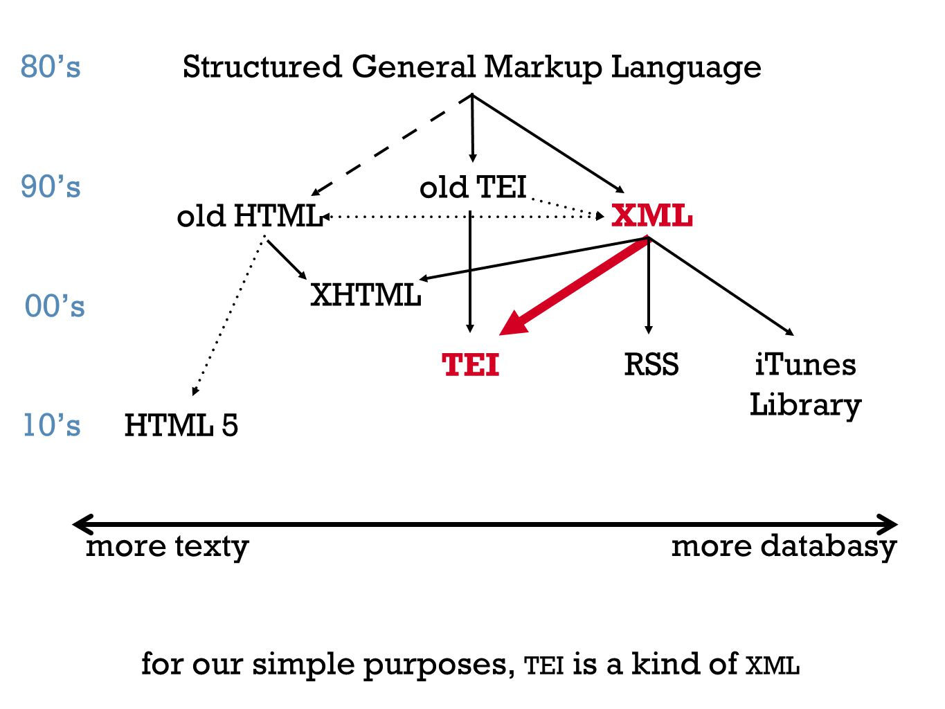 Structured General Markup Language old HTML XML HTML 5 TEI iTunes Library RSS more textymore databasy for our simple purposes, TEI is a kind of XML old TEI XHTML 80's 90's 00's 10's