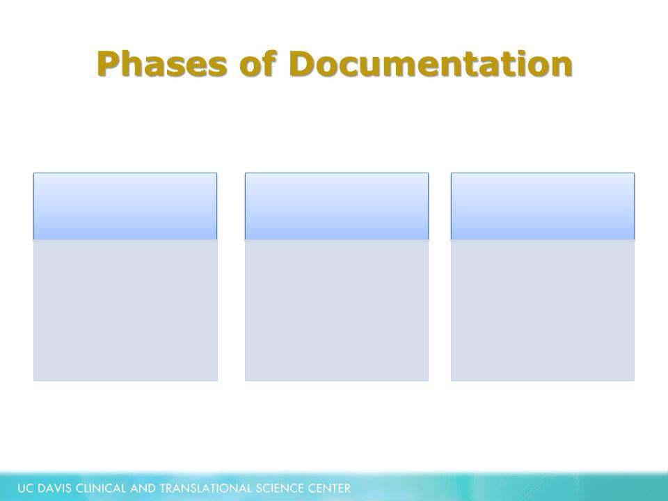 Phases of Documentation