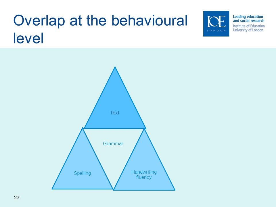 Overlap at the behavioural level TextSpelling Grammar Handwriting fluency 23