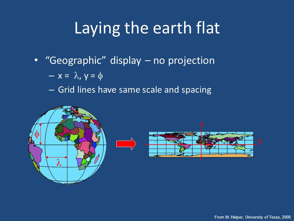 Laying the earth flat Systematic rendering of Latitude (  ) & Longitude ( ) to rectangular (x, y) coordinates: Geographic Coordinates (  ) Project