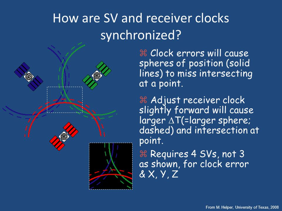 GPS Segments Space – Satellites (SVs). Control – Ground stations track SV orbits and monitor clocks, then update this info for each SV, to be broadcas