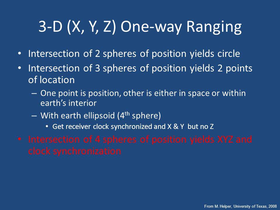 Satellite Positioning Geocenter Known Orbit Observe  T Determine From M. Helper, University of Texas, 2008