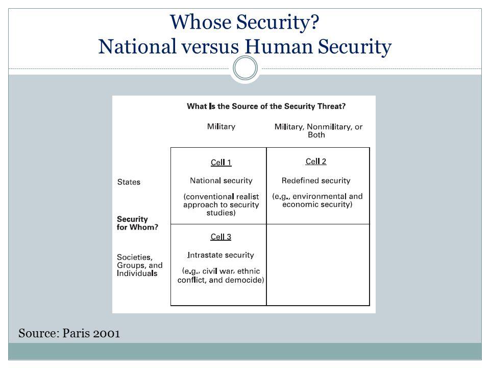 Whose Security? National versus Human Security Source: Paris 2001
