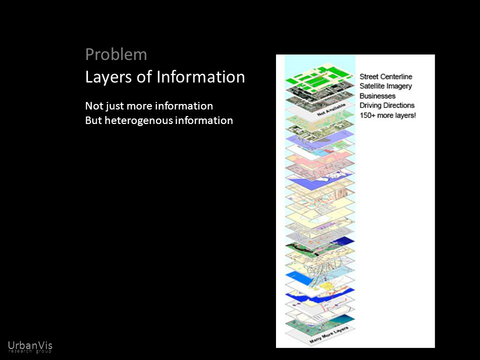 research group UrbanVis Problem complexity and heterogeneity of information new city forms gateway visualization through space Problem Layers of Information Not just more information But heterogenous information