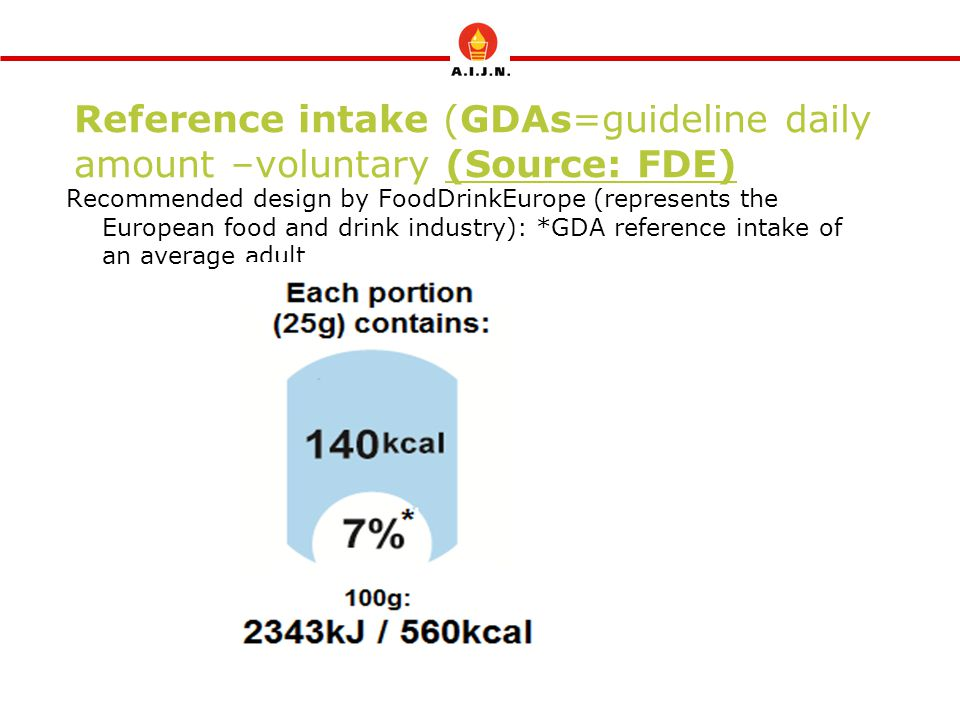 Reference intake (GDAs=guideline daily amount –voluntary (Source: FDE) Recommended design by FoodDrinkEurope (represents the European food and drink industry): *GDA reference intake of an average adult