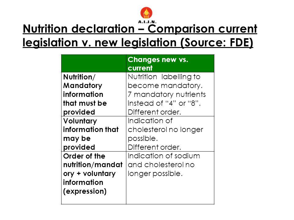 Nutrition declaration – Comparison current legislation v. new legislation (Source: FDE) Changes new vs. current Nutrition/ Mandatory information that