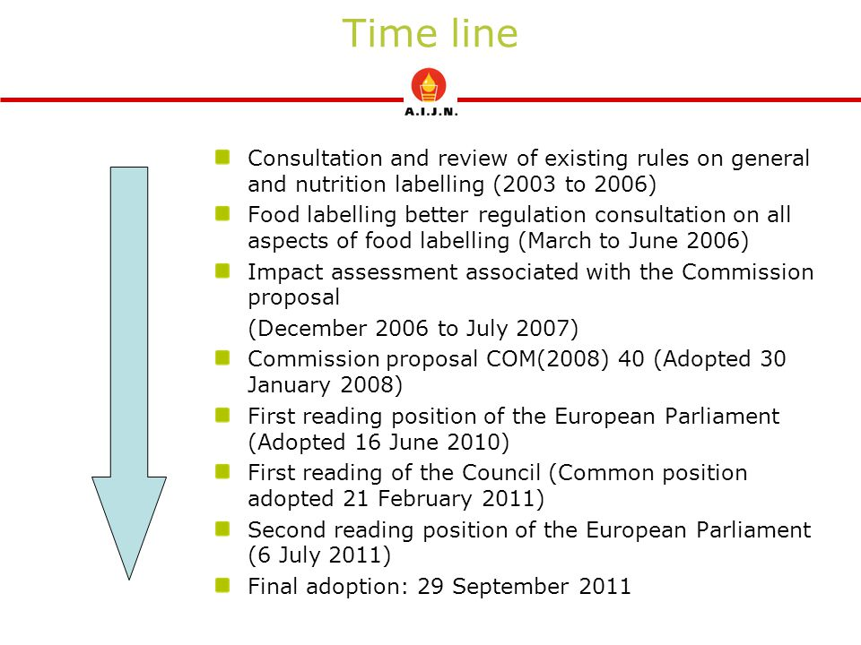 Time line Consultation and review of existing rules on general and nutrition labelling (2003 to 2006) Food labelling better regulation consultation on all aspects of food labelling (March to June 2006) Impact assessment associated with the Commission proposal (December 2006 to July 2007) Commission proposal COM(2008) 40 (Adopted 30 January 2008) First reading position of the European Parliament (Adopted 16 June 2010) First reading of the Council (Common position adopted 21 February 2011) Second reading position of the European Parliament (6 July 2011) Final adoption: 29 September 2011