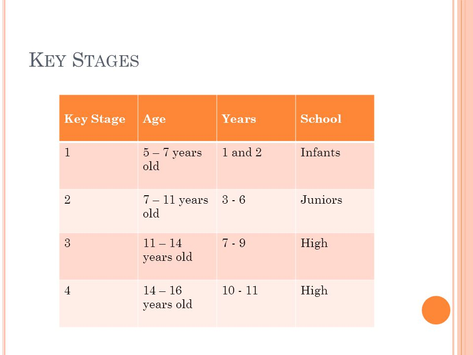 K EY S TAGES Key StageAge YearsSchool 15 – 7 years old 1 and 2Infants 27 – 11 years old 3 - 6Juniors 311 – 14 years old 7 - 9High 414 – 16 years old 10 - 11High