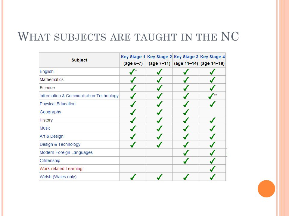 W HAT SUBJECTS ARE TAUGHT IN THE NC
