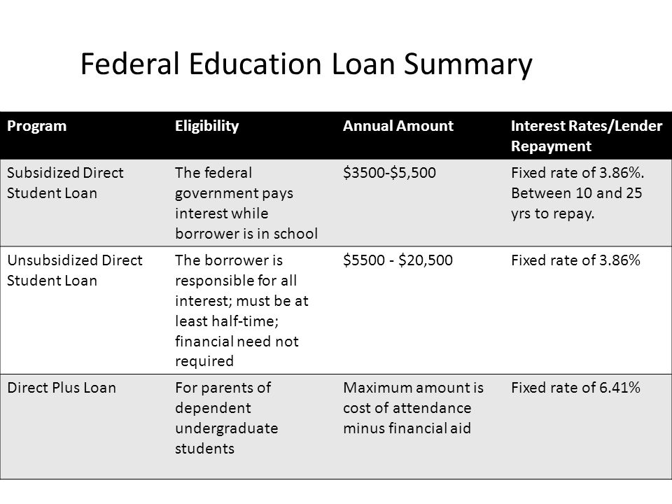 ProgramEligibilityAnnual AmountInterest Rates/Lender Repayment Subsidized Direct Student Loan The federal government pays interest while borrower is in school $3500-$5,500Fixed rate of 3.86%.