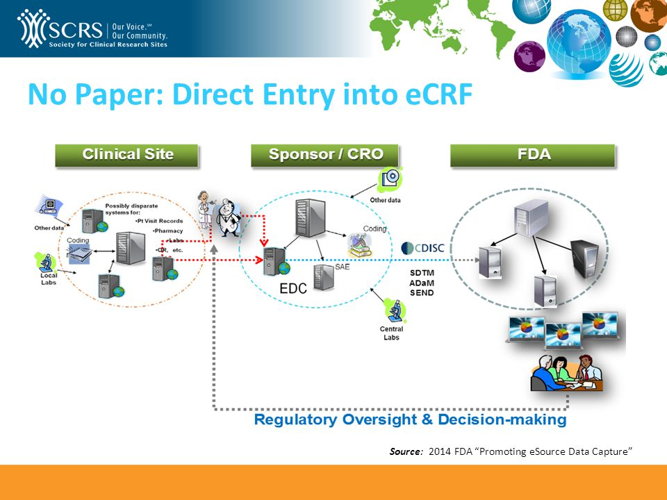No Paper: Direct Entry into eCRF Source: 2014 FDA Promoting eSource Data Capture
