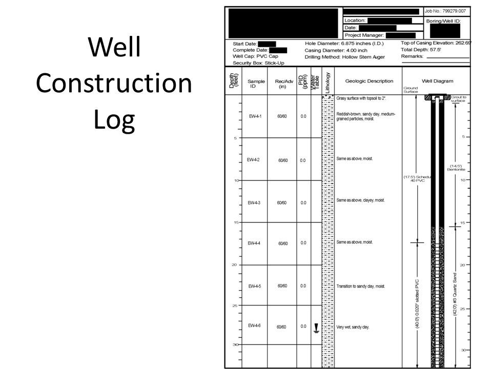 Well Construction Log