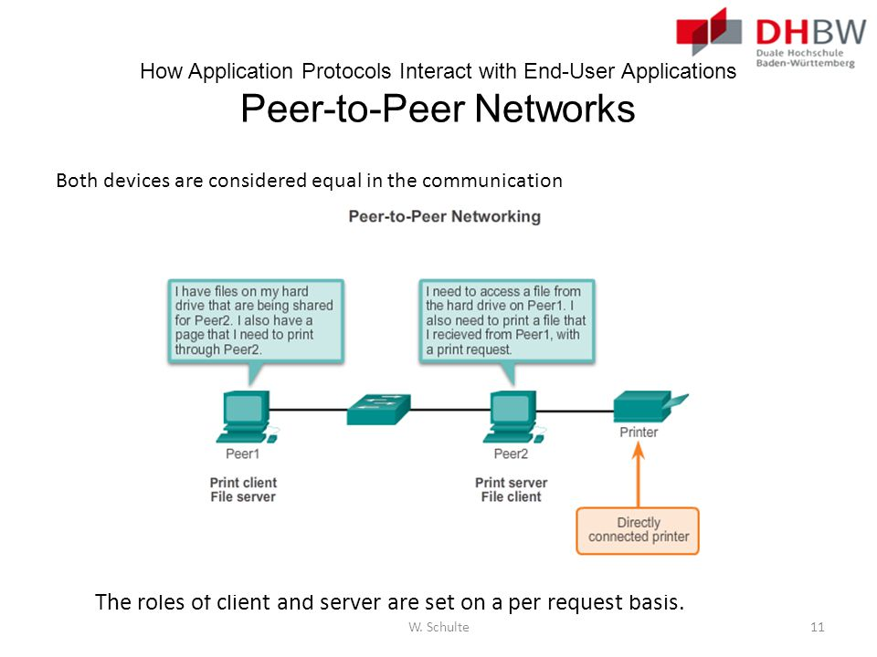 How Application Protocols Interact with End-User Applications Peer-to-Peer Networks Both devices are considered equal in the communication The roles o