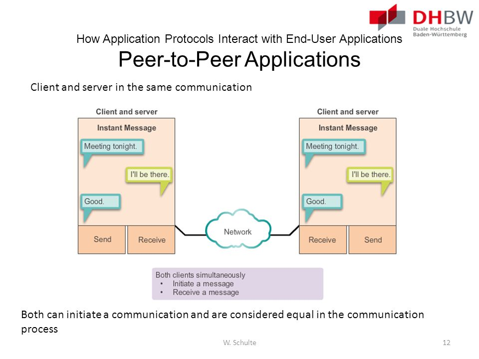 How Application Protocols Interact with End-User Applications Peer-to-Peer Applications Client and server in the same communication Both can initiate
