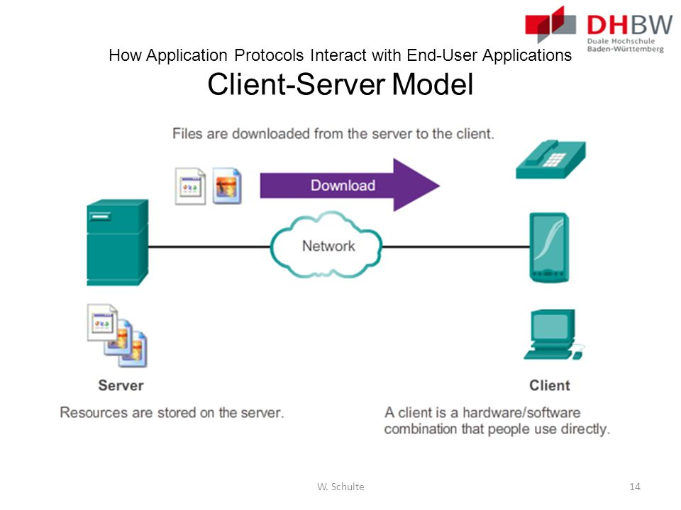 How Application Protocols Interact with End-User Applications Client-Server Model W. Schulte14