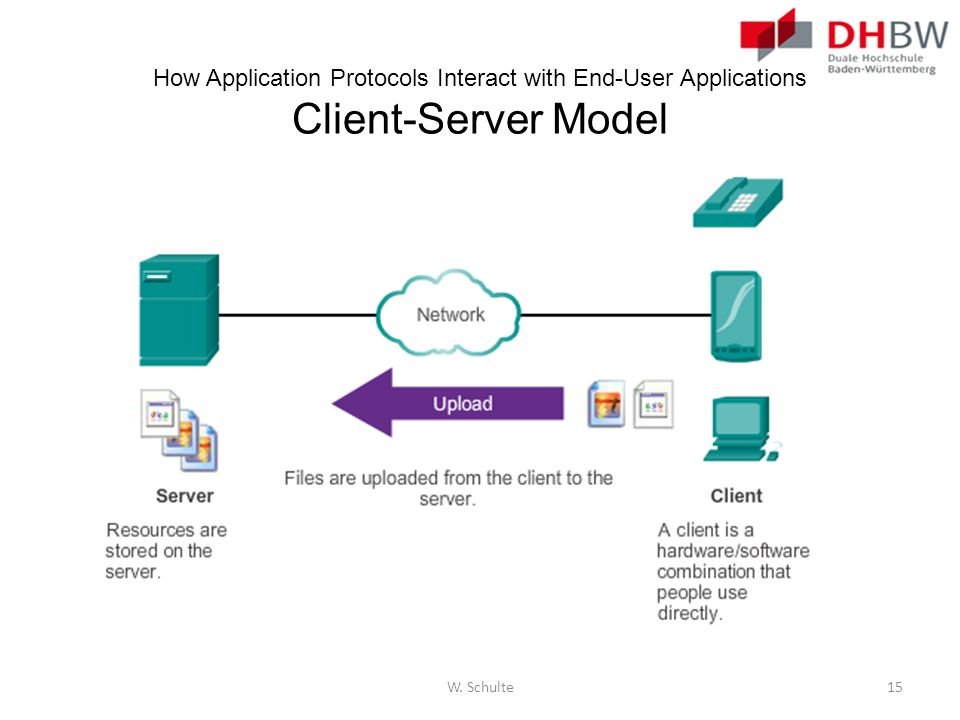 How Application Protocols Interact with End-User Applications Client-Server Model W. Schulte15