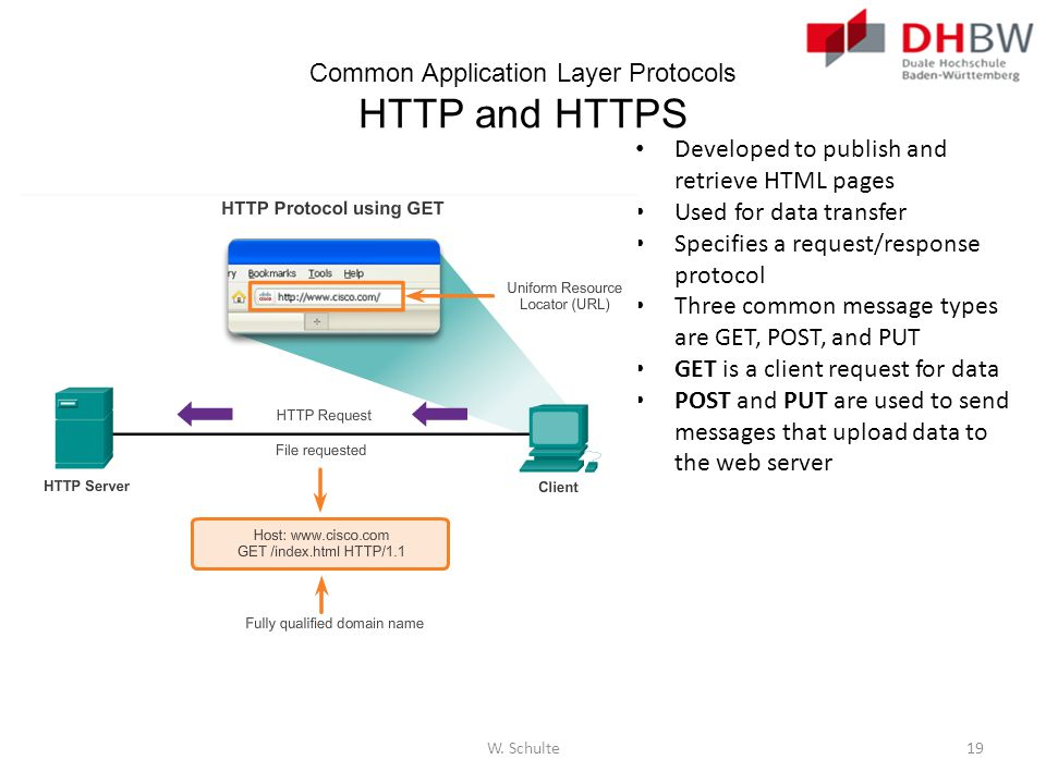 Common Application Layer Protocols HTTP and HTTPS Developed to publish and retrieve HTML pages Used for data transfer Specifies a request/response pro