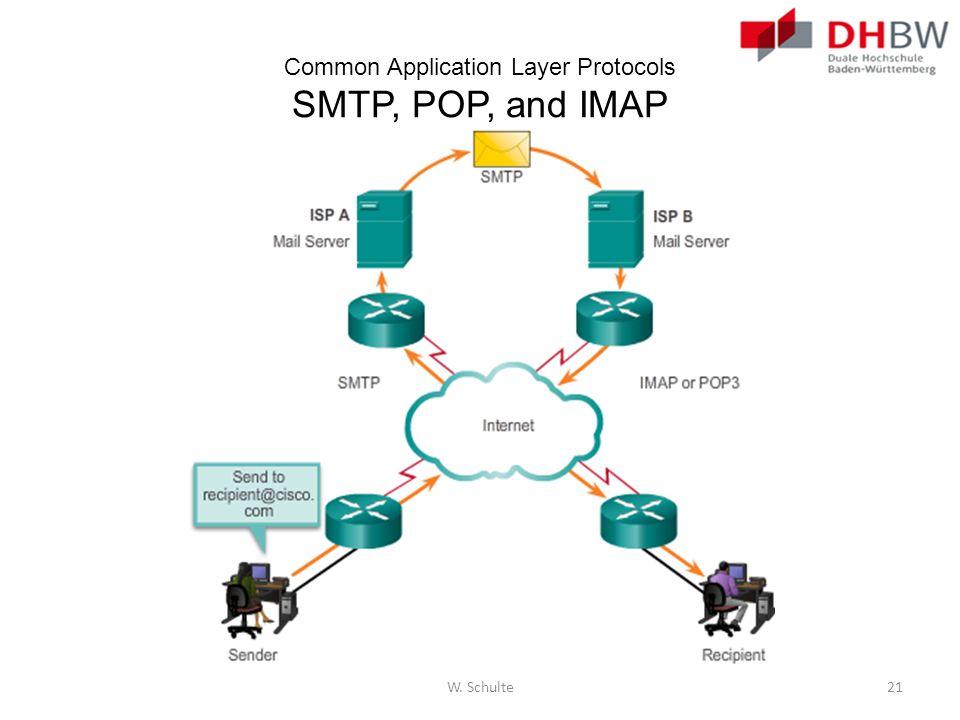 Common Application Layer Protocols SMTP, POP, and IMAP W. Schulte21