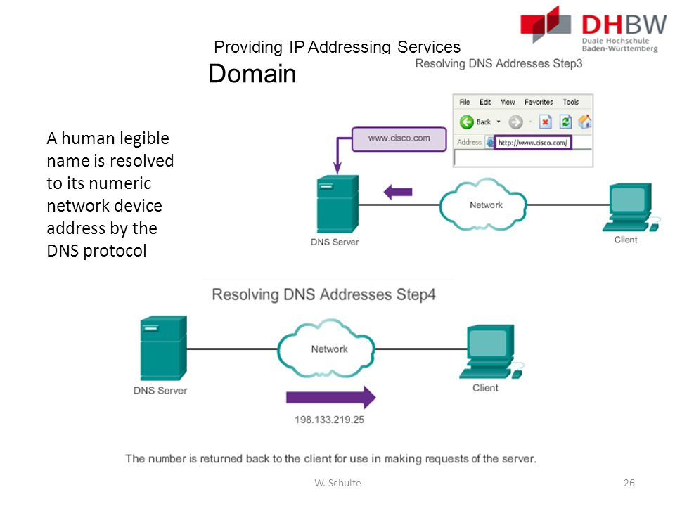 Providing IP Addressing Services Domain Name Service A human legible name is resolved to its numeric network device address by the DNS protocol W. Sch