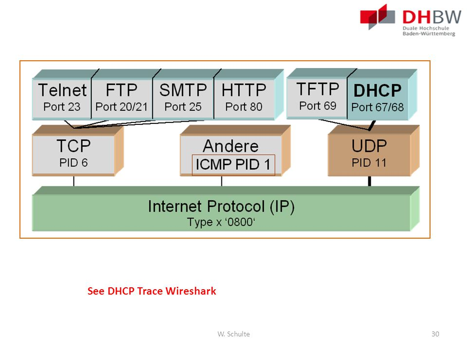 W. Schulte30 See DHCP Trace Wireshark