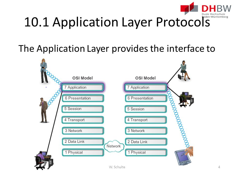 The Application Layer provides the interface to the network. 10.1 Application Layer Protocols W. Schulte4