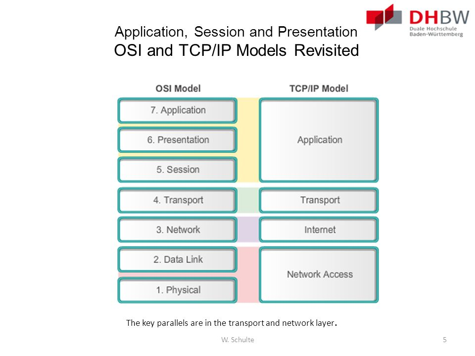 Application, Session and Presentation OSI and TCP/IP Models Revisited The key parallels are in the transport and network layer. W. Schulte5
