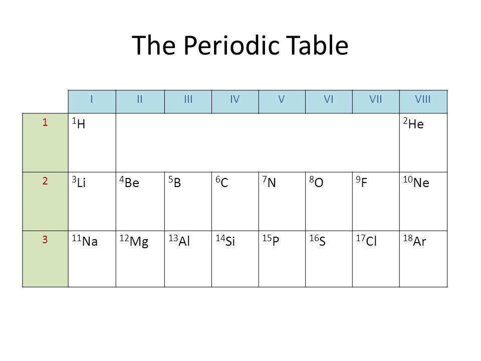 The Periodic Table IIIIIIIVVVIVIIVIII 1 1H1H 2 He 2 3 Li 4 Be 5B5B 6C6C 7N7N 8O8O 9F9F 10 Ne 3 11 Na 12 Mg 13 Al 14 Si 15 P 16 S 17 Cl 18 Ar