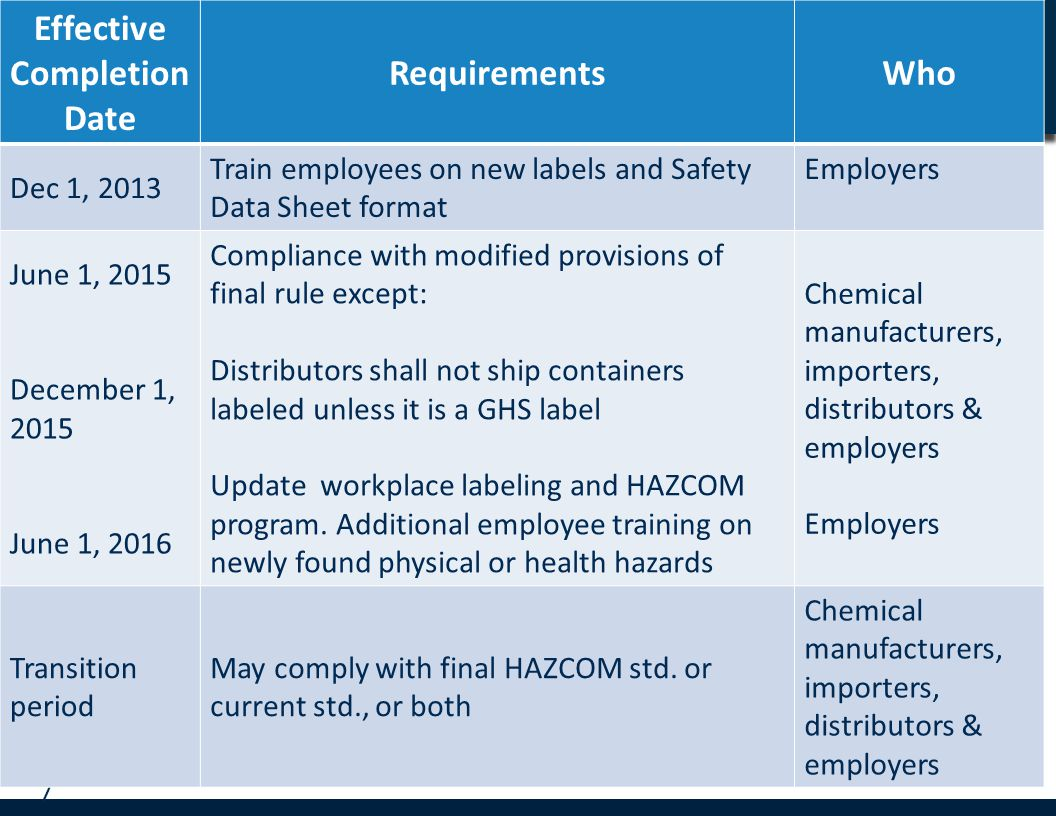 Employee Training Although this paragraph remains essentially the same, updates include  Training to include label elements and new safety data sheet format - by December 1, 2013  Training to reflect any new hazards identified in the workplace - by June 1, 2016 Training – prescribed label elements and order of information on data sheets facilitate training/comprehensibility.