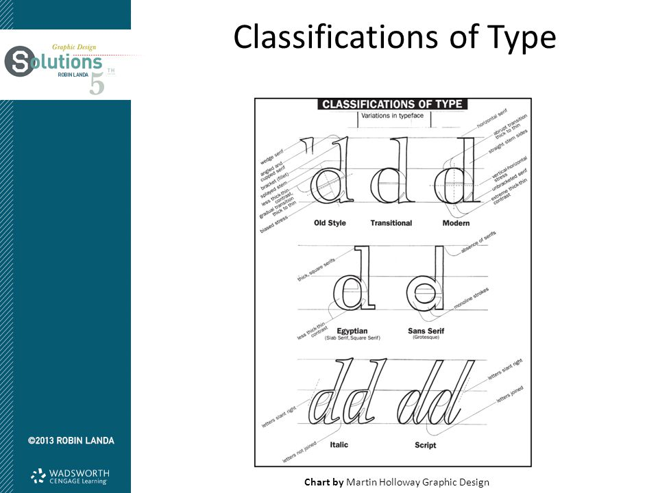 Classifications of Type Chart by Martin Holloway Graphic Design