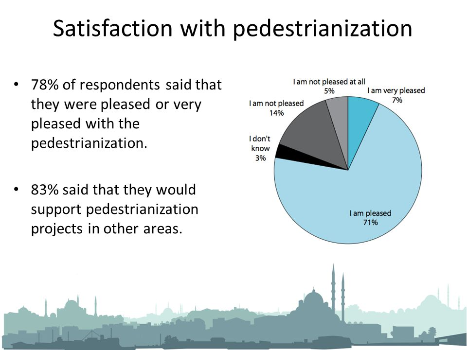 Satisfaction with pedestrianization 78% of respondents said that they were pleased or very pleased with the pedestrianization. 83% said that they woul
