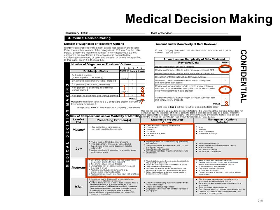 59 Medical Decision Making 3 7 4 3 1 1