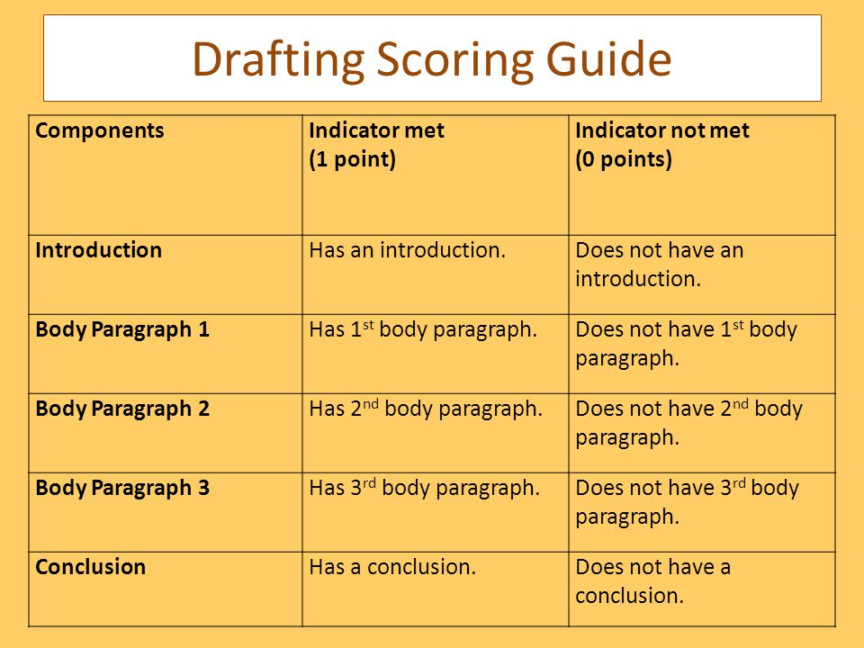 Drafting Scoring Guide ComponentsIndicator met (1 point) Indicator not met (0 points) IntroductionHas an introduction.Does not have an introduction.