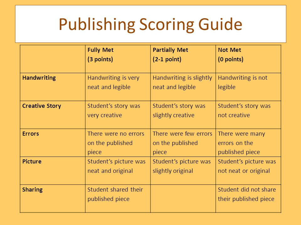 Publishing Scoring Guide Fully Met (3 points) Partially Met (2-1 point) Not Met (0 points) Handwriting Handwriting is very neat and legible Handwriting is slightly neat and legible Handwriting is not legible Creative Story Student's story was very creative Student's story was slightly creative Student's story was not creative Errors There were no errors on the published piece There were few errors on the published piece There were many errors on the published piece Picture Student's picture was neat and original Student's picture was slightly original Student's picture was not neat or original SharingStudent shared their published piece Student did not share their published piece