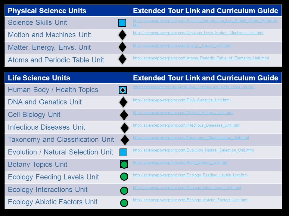 Physical Science UnitsExtended Tour Link and Curriculum Guide Science Skills Unit http://sciencepowerpoint.com/Science_Introduction_Lab_Safety_Metric_