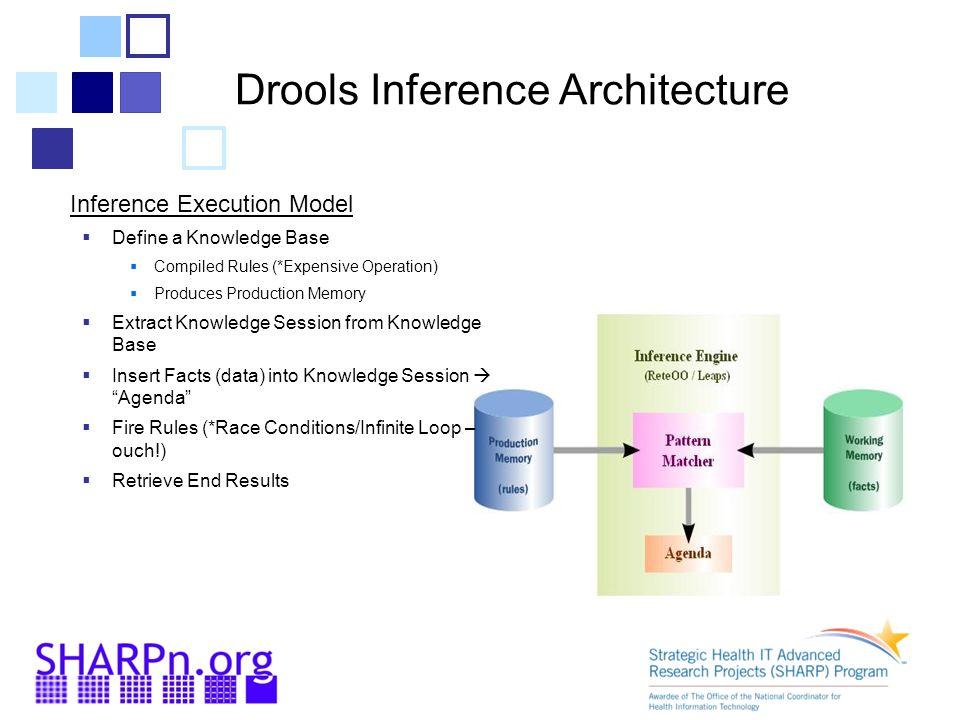Drools Inference Architecture Inference Execution Model  Define a Knowledge Base  Compiled Rules (*Expensive Operation)  Produces Production Memory  Extract Knowledge Session from Knowledge Base  Insert Facts (data) into Knowledge Session  Agenda  Fire Rules (*Race Conditions/Infinite Loop – ouch!)  Retrieve End Results