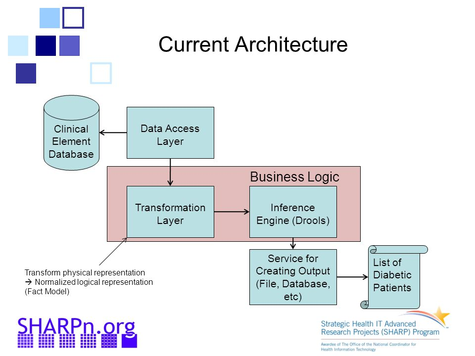 Current Architecture Business Logic Clinical Element Database List of Diabetic Patients Data Access Layer Transformation Layer Inference Engine (Drools) Service for Creating Output (File, Database, etc) Transform physical representation  Normalized logical representation (Fact Model)