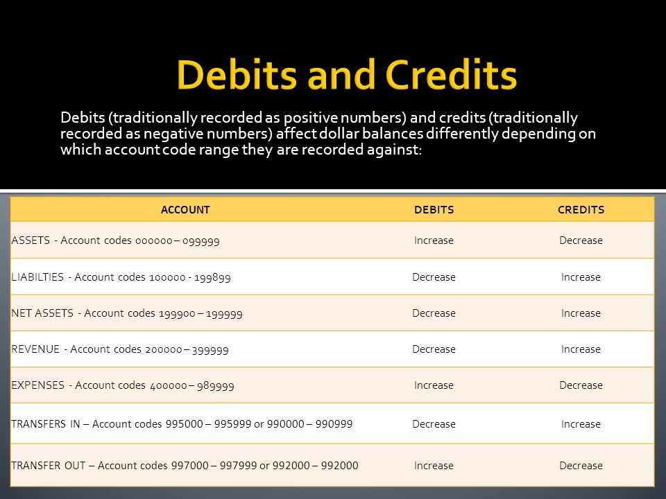 Debits (traditionally recorded as positive numbers) and credits (traditionally recorded as negative numbers) affect dollar balances differently depending on which account code range they are recorded against: ACCOUNT DEBITSCREDITS ASSETS - Account codes 000000 – 099999IncreaseDecrease LIABILTIES - Account codes 100000 - 199899DecreaseIncrease NET ASSETS - Account codes 199900 – 199999DecreaseIncrease REVENUE - Account codes 200000 – 399999DecreaseIncrease EXPENSES - Account codes 400000 – 989999IncreaseDecrease TRANSFERS IN – Account codes 995000 – 995999 or 990000 – 990999 DecreaseIncrease TRANSFER OUT – Account codes 997000 – 997999 or 992000 – 992000 IncreaseDecrease