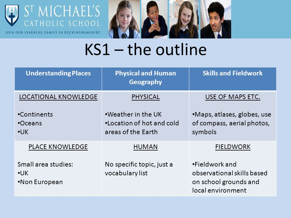 KS1 – the outline Understanding PlacesPhysical and Human Geography Skills and Fieldwork LOCATIONAL KNOWLEDGE Continents Oceans UK PHYSICAL Weather in the UK Location of hot and cold areas of the Earth USE OF MAPS ETC.