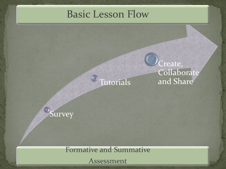 Survey Tutorials Create, Collaborate and Share Basic Lesson Flow Formative and Summative Assessment