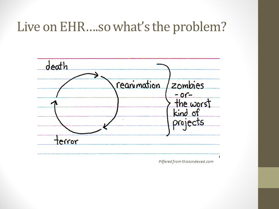 Live on EHR….so what's the problem Pilfered from thisisindexed.com