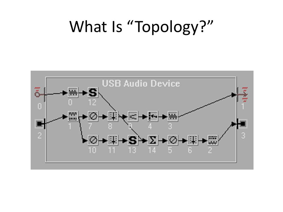 "What Is ""Topology?"""