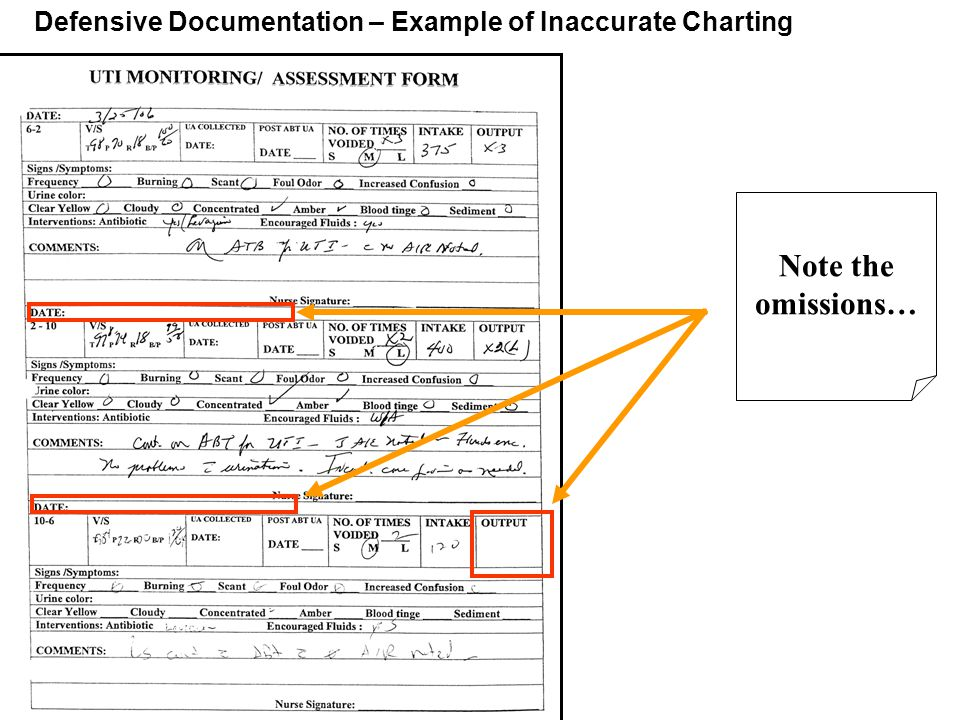 Note the omissions… Defensive Documentation – Example of Inaccurate Charting