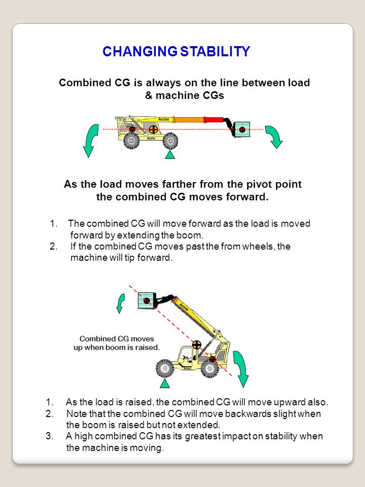 CHANGING STABILITY Combined CG is always on the line between load & machine CGs As the load moves farther from the pivot point the combined CG moves f