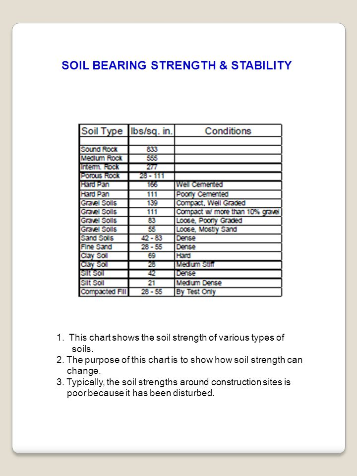 1. This chart shows the soil strength of various types of soils. 2. The purpose of this chart is to show how soil strength can change. 3. Typically, t