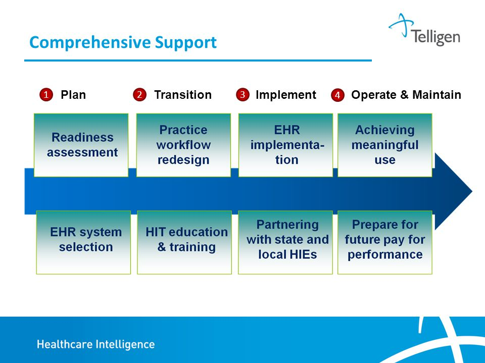 Comprehensive Support Plan 12 Transition 3 Implement 4 Operate & Maintain