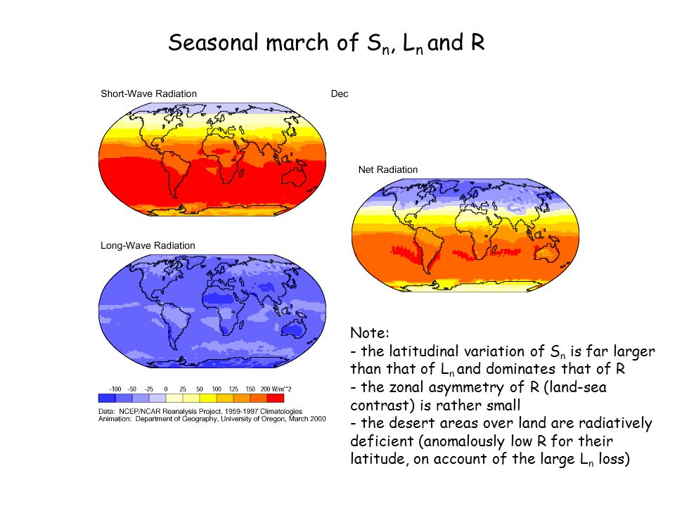 Seasonal march of S n, L n and R Note: - the latitudinal variation of S n is far larger than that of L n and dominates that of R - the zonal asymmetry
