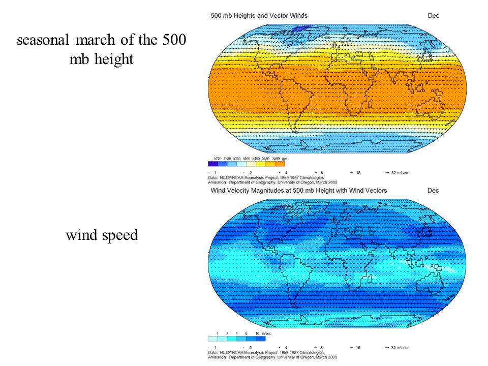 seasonal march of the 500 mb height wind speed