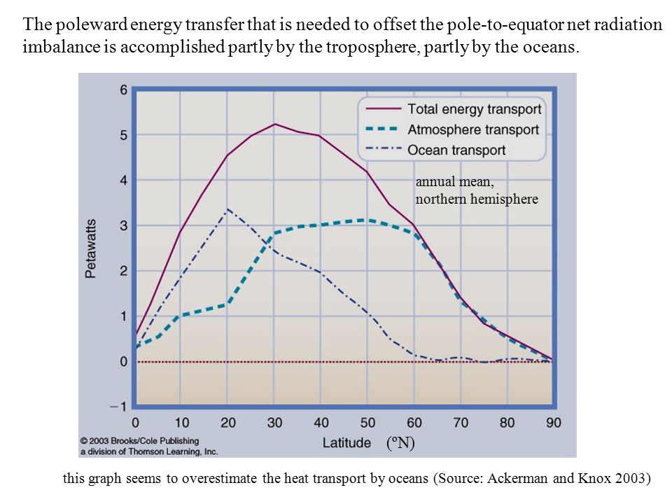 The poleward energy transfer that is needed to offset the pole-to-equator net radiation imbalance is accomplished partly by the troposphere, partly by