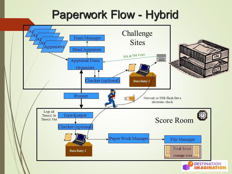 Paperwork Flow - Hybrid Appraisers Appraisal Team Organizer Checker (optional) Gate Keeper Head Appraiser Team Manager Checker (optional) Paper Work Manager File Manager Challenge Sites Score Room Data Entry 1Data Entry 2 Runner HA & TM Copy Logs all Time(s) In Time(s) Out Final Score storage area Network or USB Flash Drive electronic check