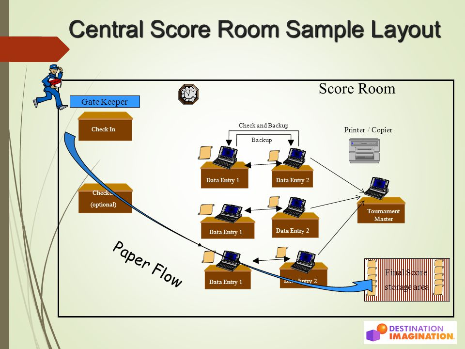 Central Score Room Sample Layout Gate Keeper Score Room Data Entry 1 Data Entry 2 Final Score storage area Check In Checker (optional) Data Entry 1 Data Entry 2 Data Entry 1 Data Entry 2 Tournament Master Printer / Copier Paper Flow Check and Backup Backup